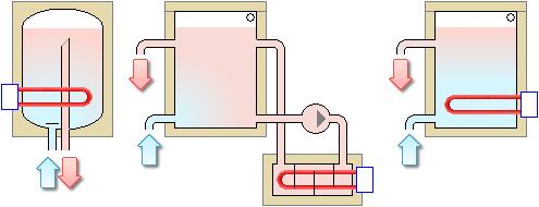 Riscaldamento elettrico di fluidi con accumulo for Serbatoio di acqua calda in plastica